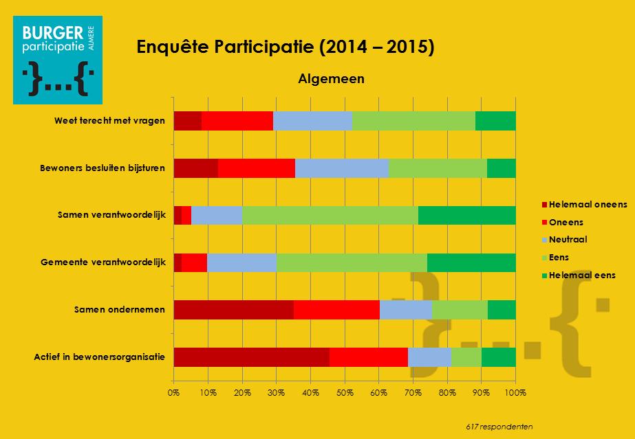Participatiemonitor2015_02